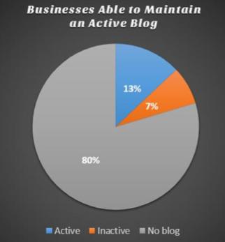 Percentage bedrijven met actieve blog