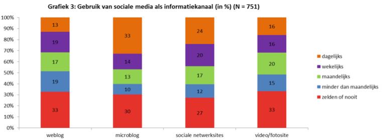 Nieuwsmonitor 16 Gebruik sociale media als informatiekanaal