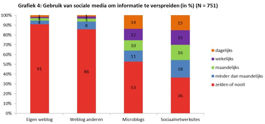 Nieuwsmonitor 16 Gebruik sociale media om informatie te verspreiden