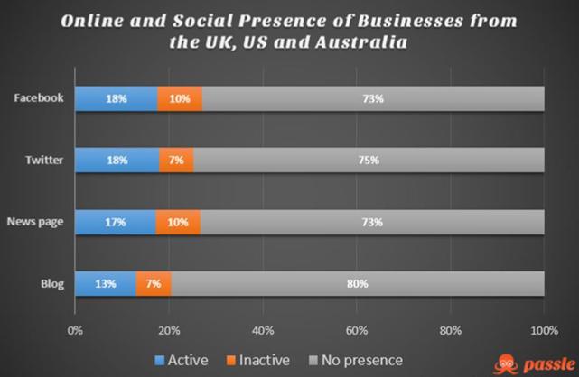 Online en sociale aanwezigheid van bedrijven in uk, us en australie