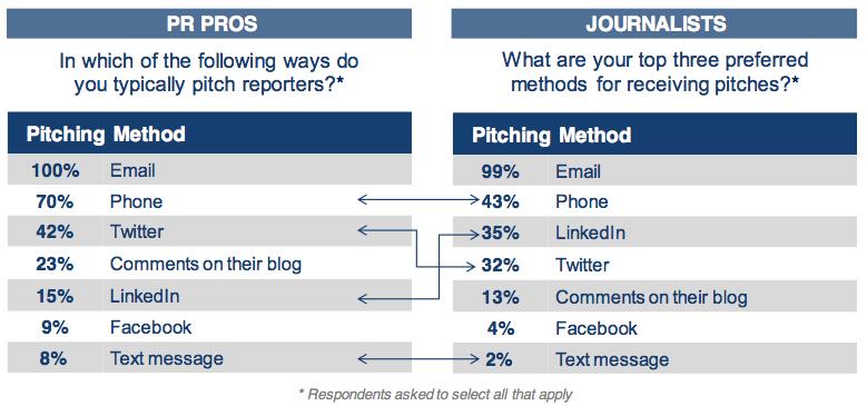 PRSouceCode: op welke manier wil een journalist gepitched worden en op welke manier niet