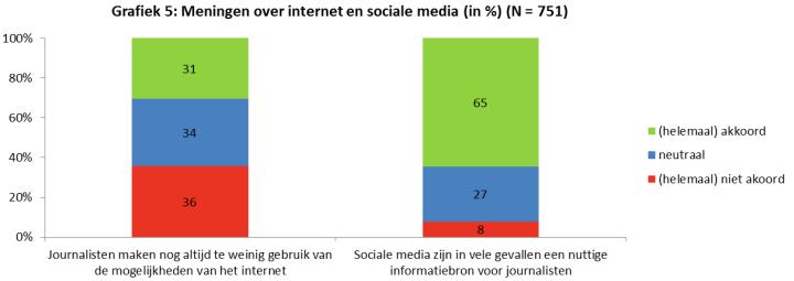 Meningen over internet en sociale media