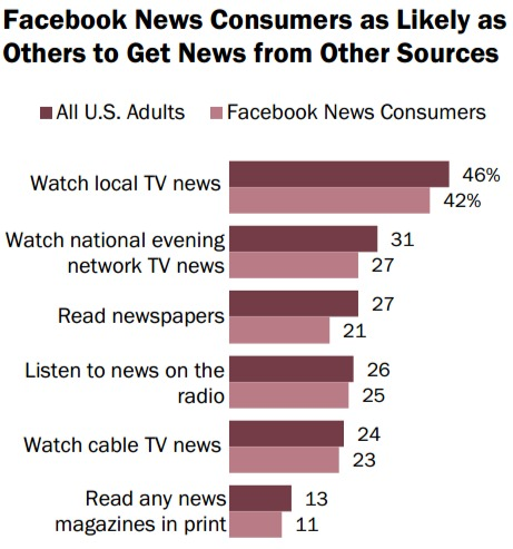 Facebook en nieuwsconsumptie: nieuws ook van andere bronnen