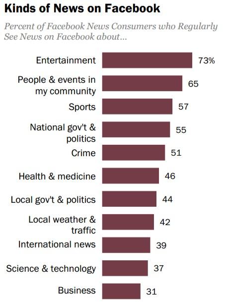 Facebook en nieuwsconsumptie: soort nieuws
