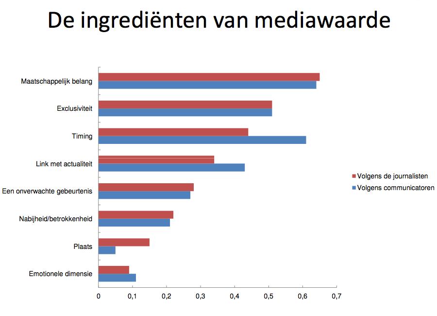 Onderzoek naar de relatie tussen journalisten en communicatiemensen De ingrediënten van mediawaarde