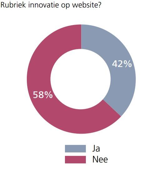 Rubriek innovatie op de website