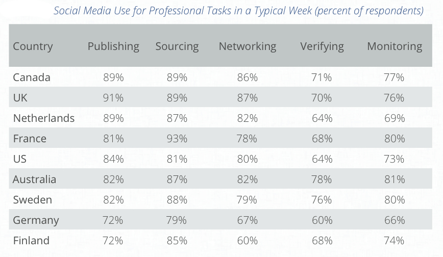 Waarvoor gebruiken journalisten sociale media