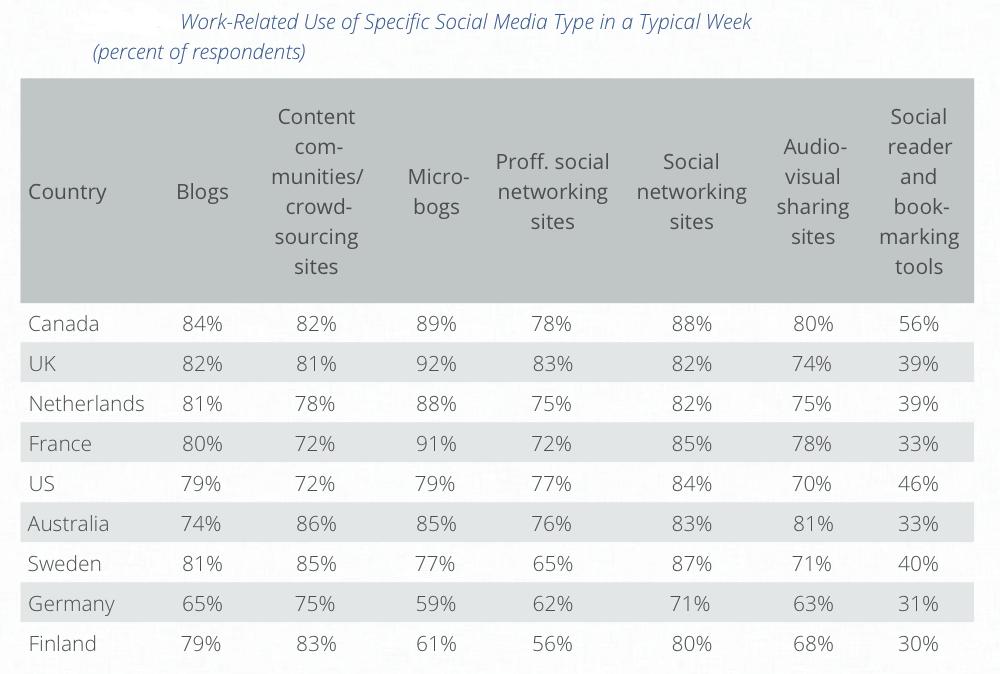 Welke sociale media gebruiken journalisten