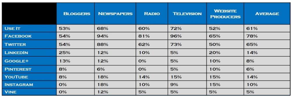 Media increasingly accepting pitches via social media