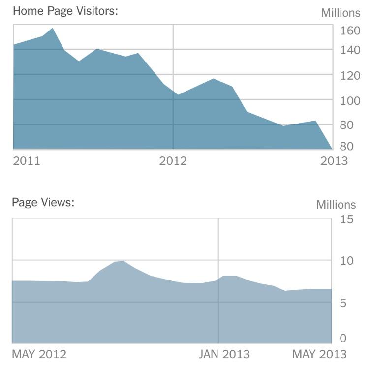 Bezoekersaantal homepage website New York Times is in vrije val hoewel totaal aantal bezoekers stabiel blijft
