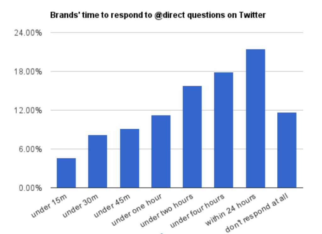 Overzicht hoe lang het duurt voor bedrijven reageren op vragen op Twitter