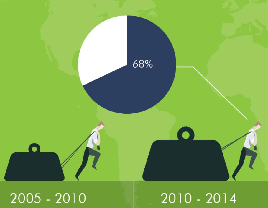 Journalisten produceren meer content dan 5 jaar geleden