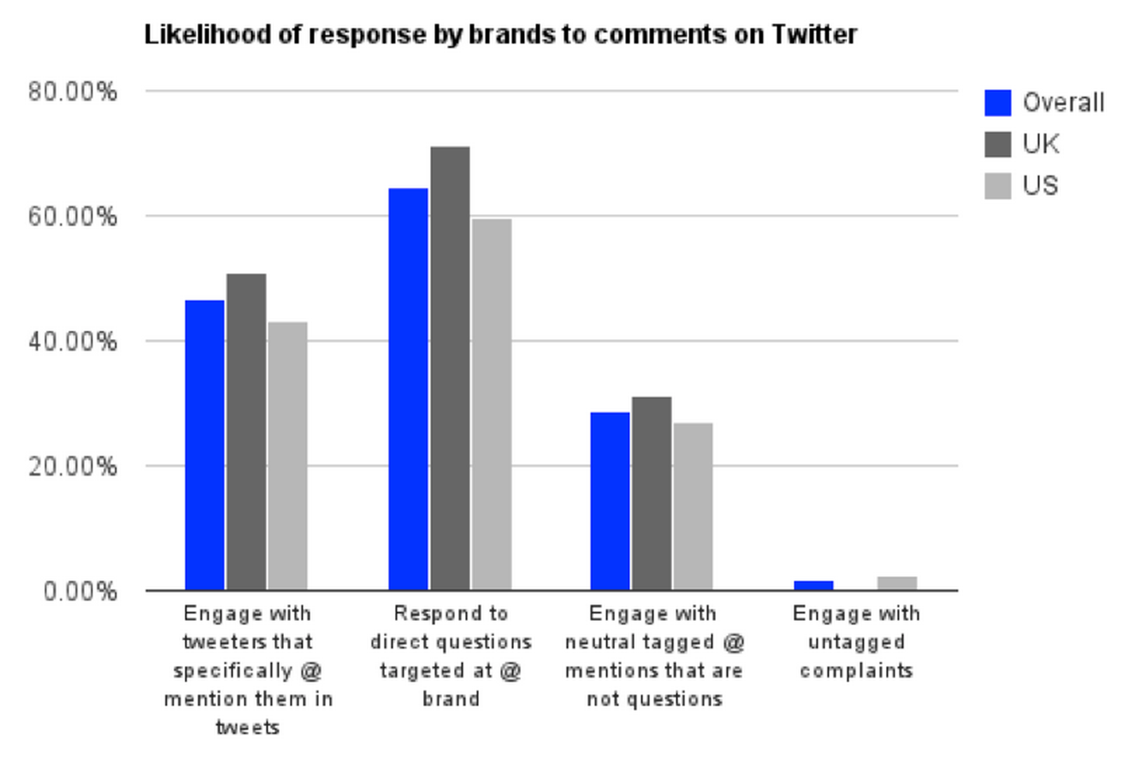 Likelihood-of-response-by-brands-to-comments-on-twitter_png__938×580_