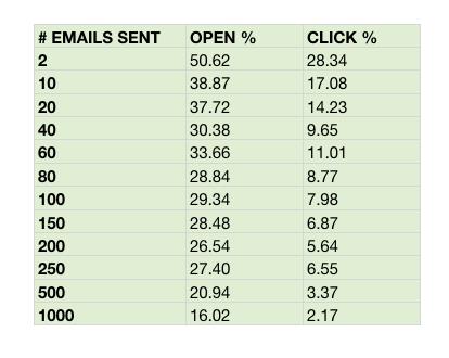 Verzendlijst aantal adressen vs clicks in tabel