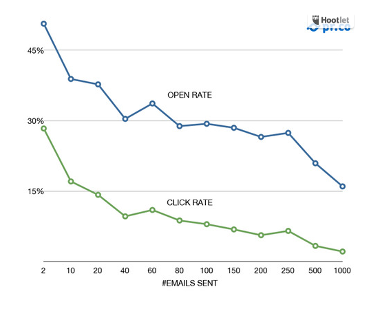 Verzendlijst: aantal adressen vs clicks grafiek
