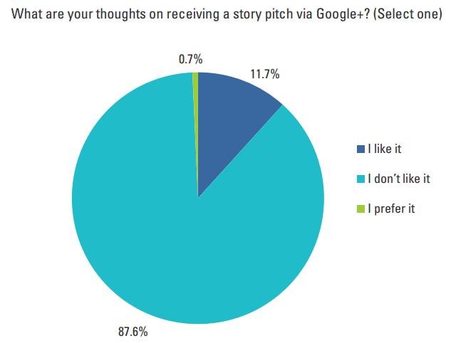 Journalisten contacteren via Google +