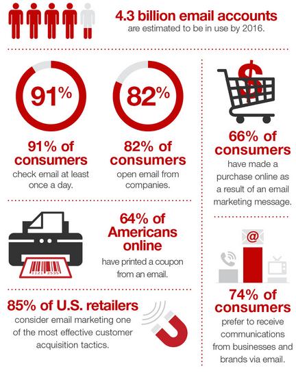 E-mail marketing blijft de manier om je klant te bereiken
