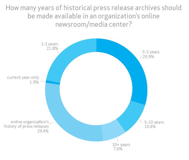 Een persberichtenarchief in een online newsroom of perspagina is een must