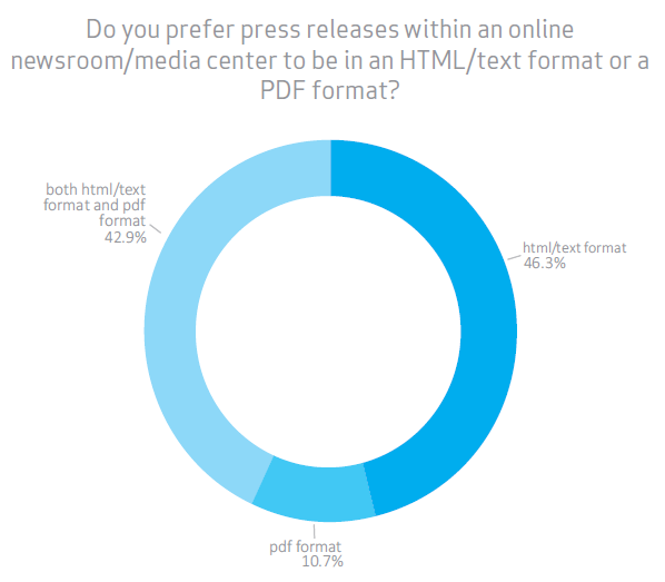 Persberichten aanbieden zowel in html text als in pdf op je perspagina