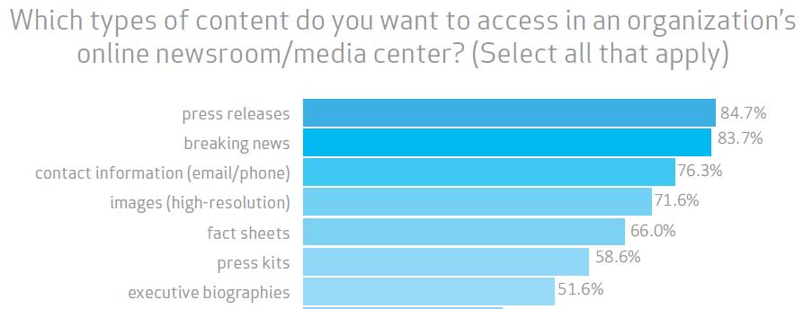 Persberichten, breaking news en contactgegevens in de online newsroom zijn essentieel