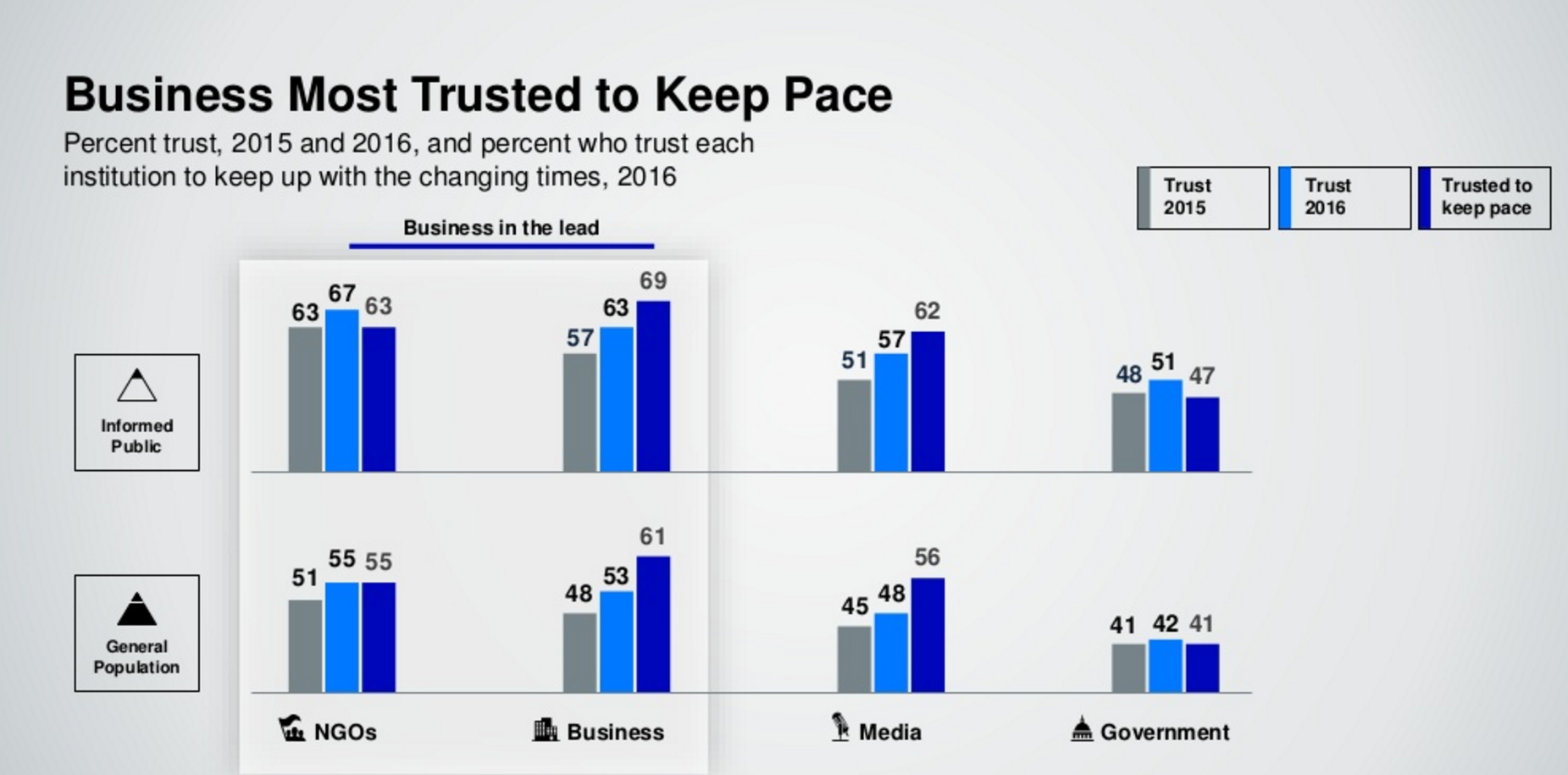 Business most trusted to keep pace