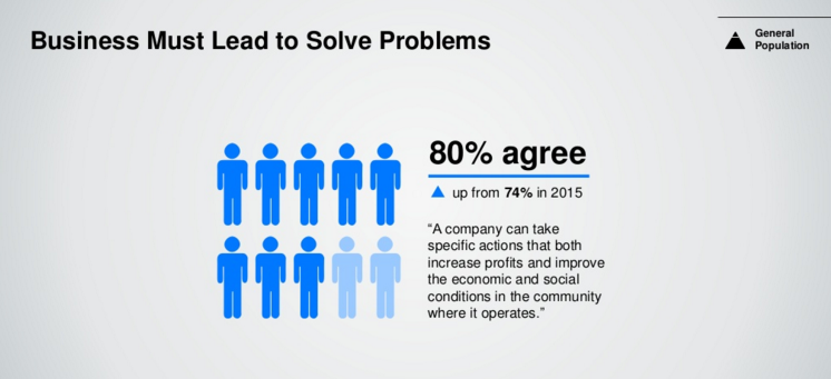 Business must lead to solve problems