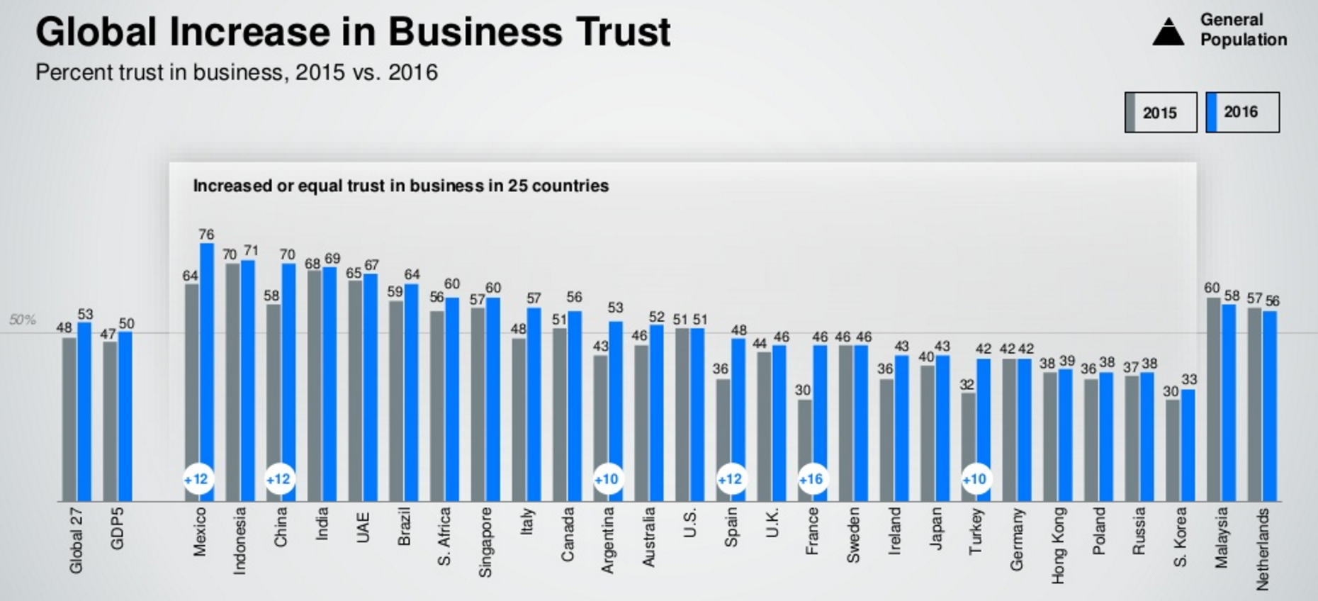 Global increase in business trust