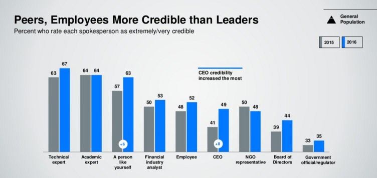 Peers, employees more credible than CEO