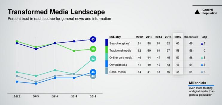 Transformed Media Landscape