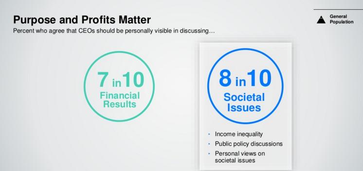 purpose and profits matter