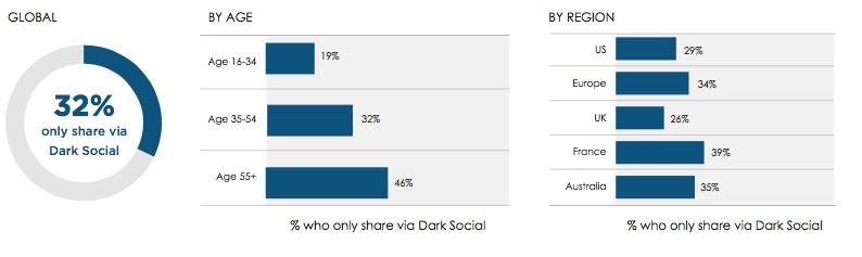 Percentage dat alleen deelt via Dark Social