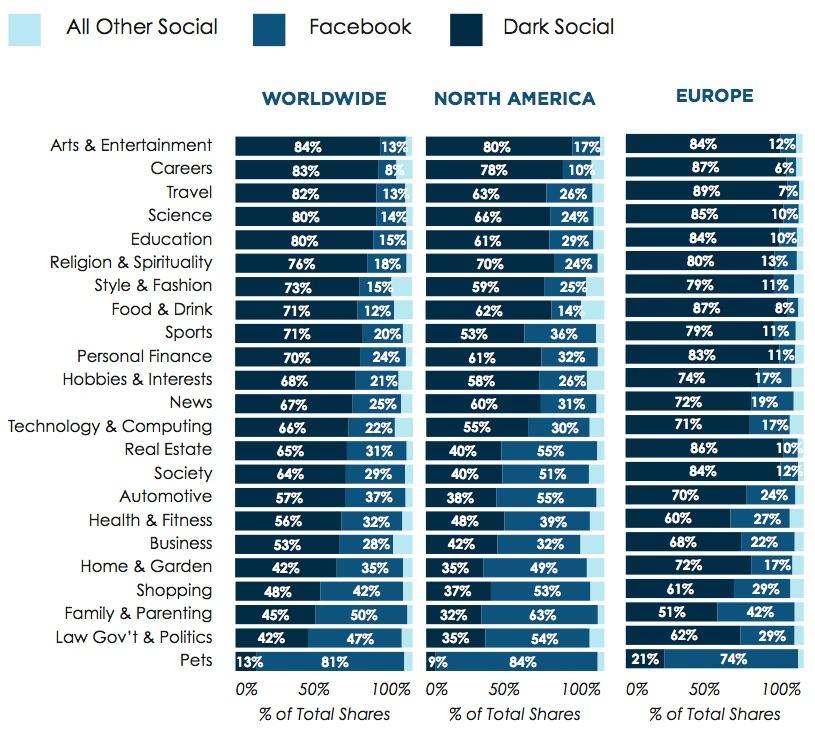 Percentage van sharing volgens kanaal en volgens content