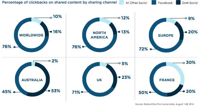 Percentage van totaal aantal clicks volgens media kanaal
