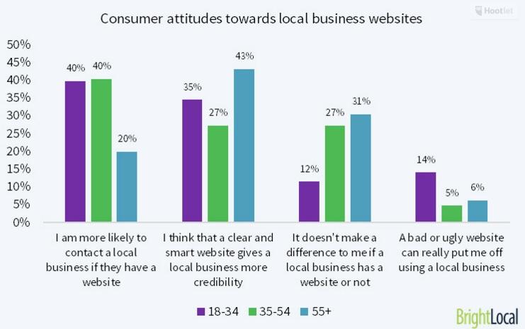 Moeten lokale ondernemingen een bedrijfswebsite hebben?
