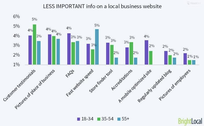 Bedrijfswebsites lokale ondernemingen minste belangrijke info
