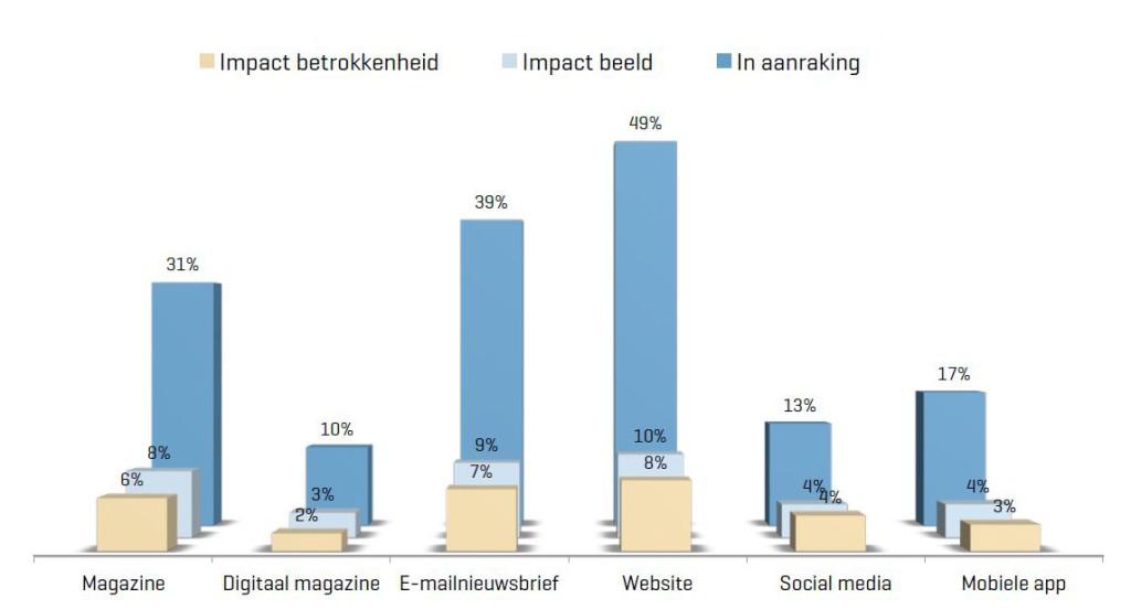 Papieren magazine impact betrokkenheid beeld