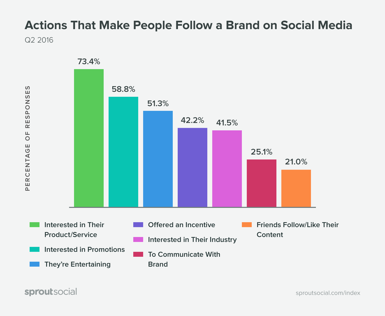 Redenen waarom men een merk volgt op sociale media