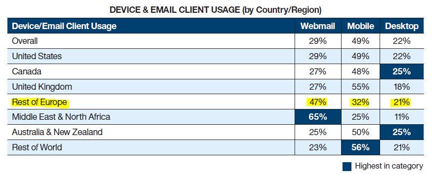 Platform waarop mailing gellezen wordt