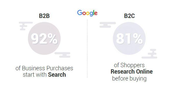 shoppers zoeken eerst online via Google