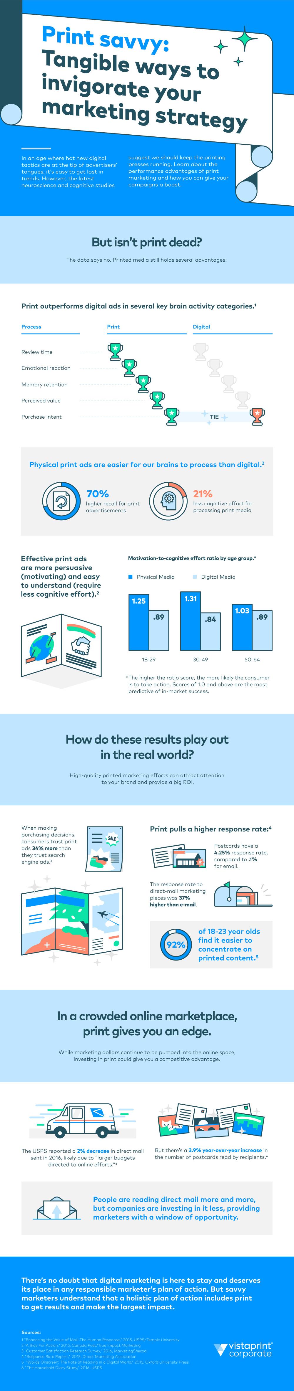 Voordelen van drukwerk in een infografiek