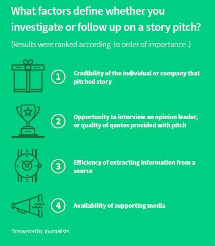 Wanneer gaan journalisten met een pitch aan de slag?